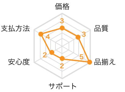 くすりエクスプレスのレーダーチャート