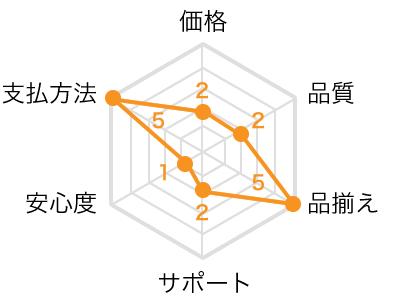 T.O.Pのレーダーチャート